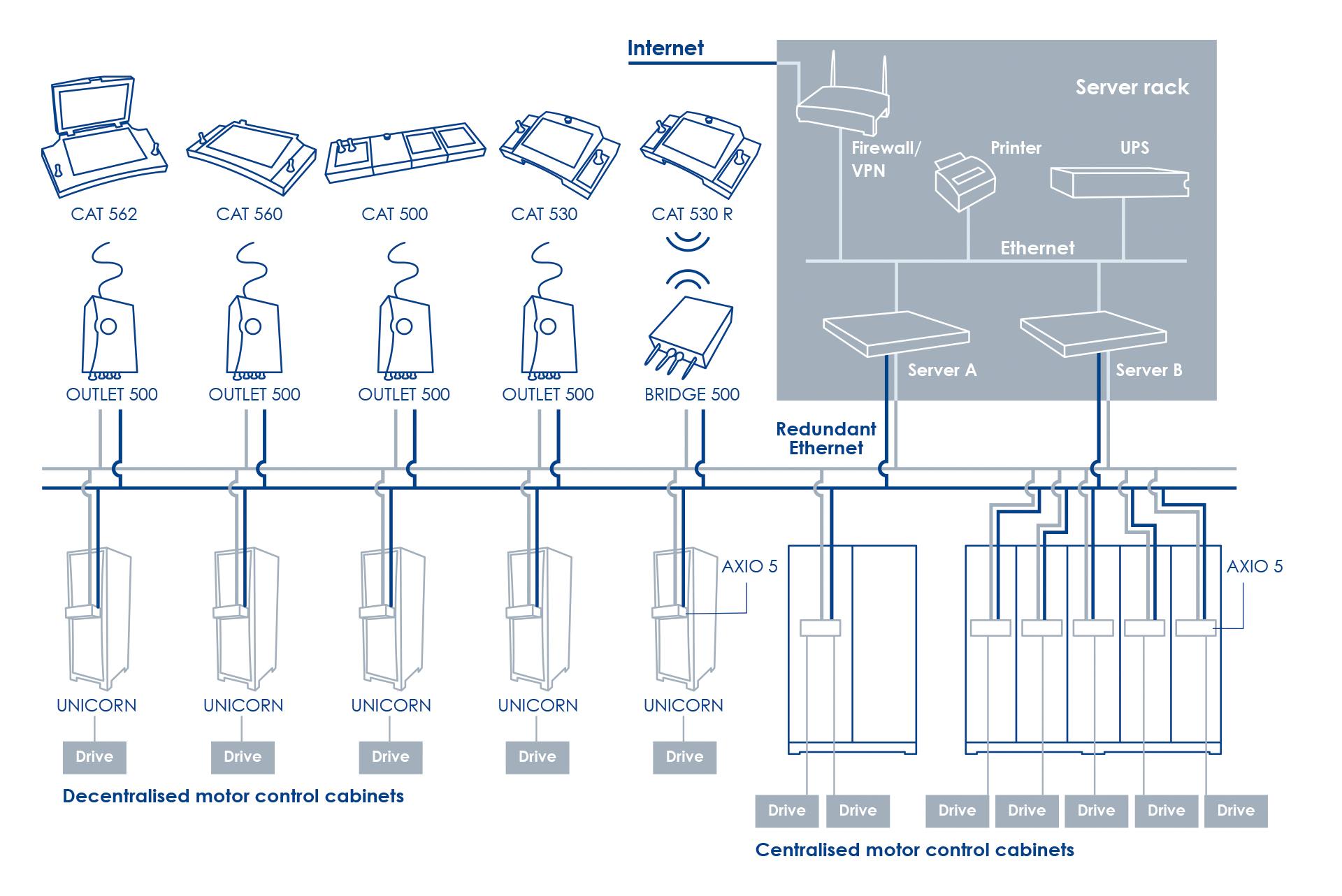 System-Architektur